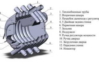 Печь булерьян своими руками: схема, чертеж и устройство