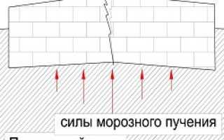 Фундамент для кирпичного дома своими руками: на глине, пучинистых грунтах с подвалом