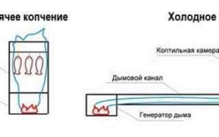 Дымогенератор для копчения своими руками