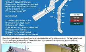 Установка водостоков на крышу своими руками: сборка и крепление