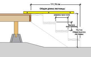 Металлическая лестница на террасу