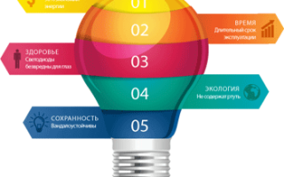 Светодиодные лампы: плюсы и минусы в использовании