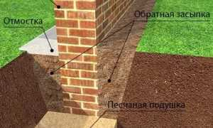 Как сделать фундамент из кирпича для дома своими руками