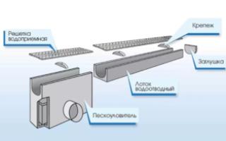 Дренажные каналы: назначение, конструкция, размеры и цена