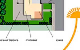 Как расположить дом на участке по сторонам света