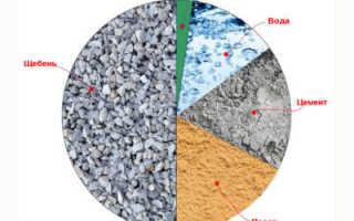 Свойства и составы бетонных смесей, их классификация
