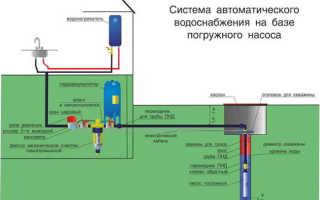 Как сделать проект водоснабжения частного дома от скважины или центрального водопровода своими руками