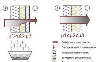 Как облицовать деревянный дом снаружи: процесс и пошаговая инструкция
