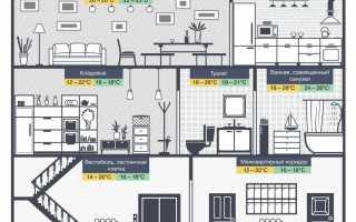 Какой должна быть оптимальная температура в квартире – нормы и реалии